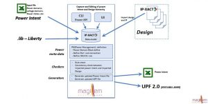 Magillem offers a practical UPF power flow